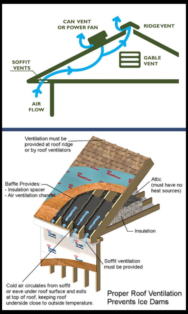 Roofing Ventilation in Fenton, Flushing, Davison, Flint Michigan
